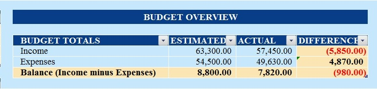 Download Budget With Charts Excel Template