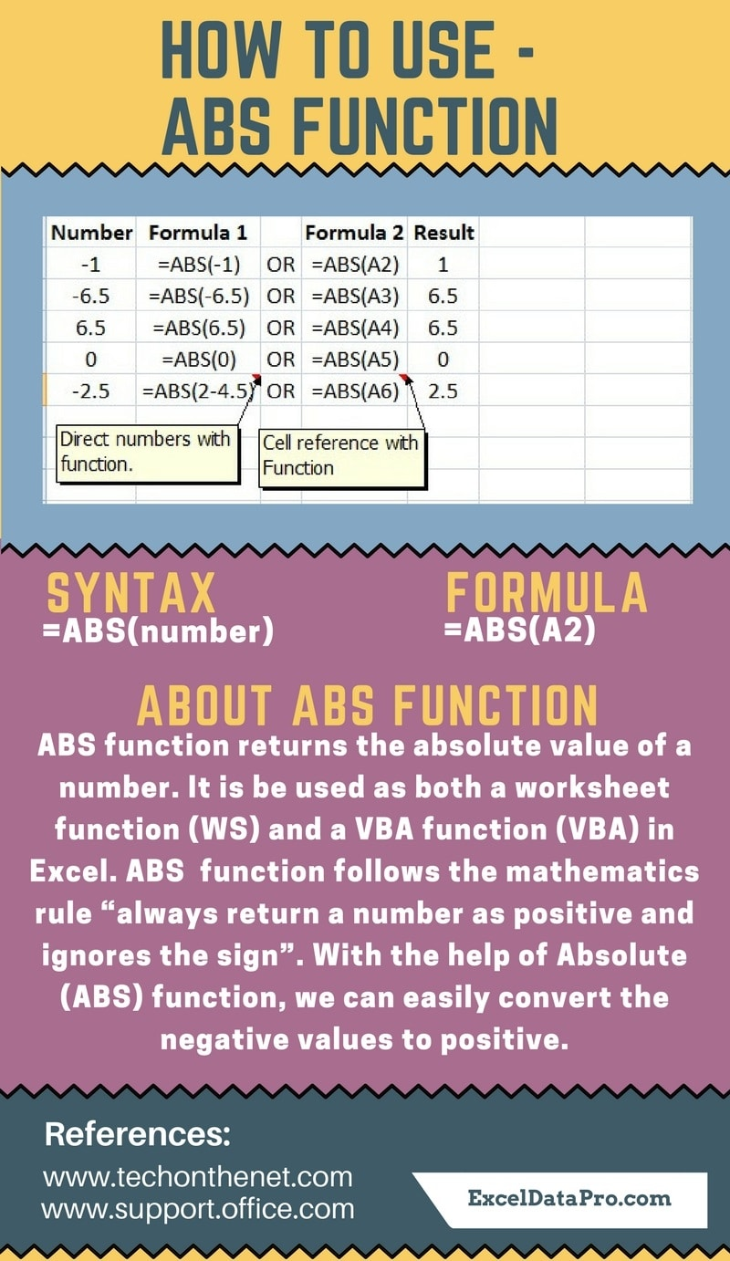 worksheet Worksheet Function Vba how to use abs function exceldatapro function