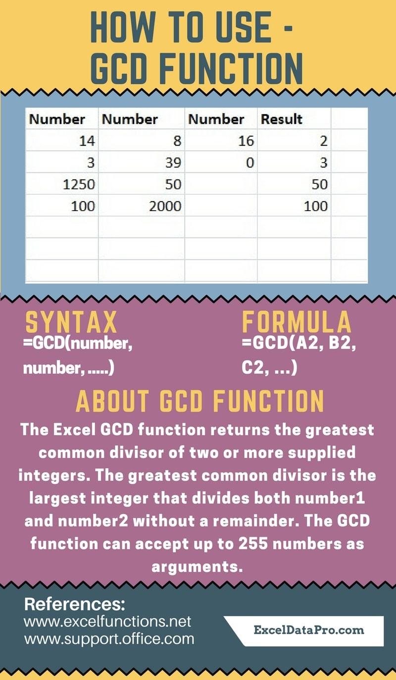 GCD Function