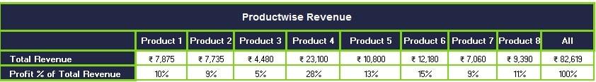 Sales Revenue Analysis Template