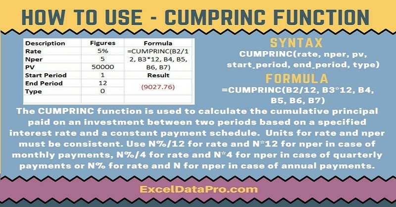 How To Use: CUMPRINC Function
