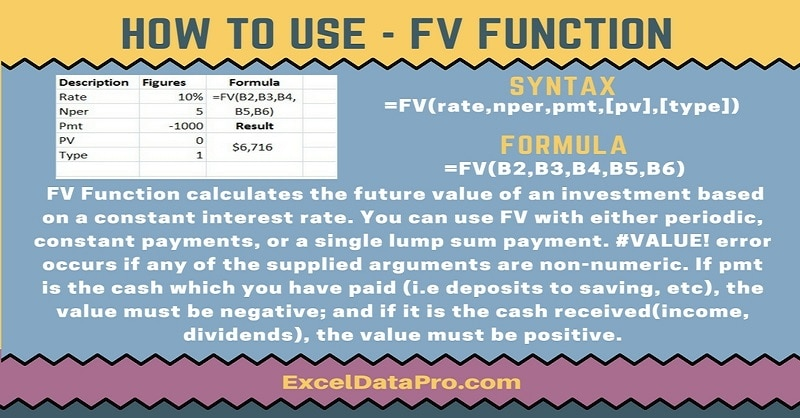 How To Use: FV Function