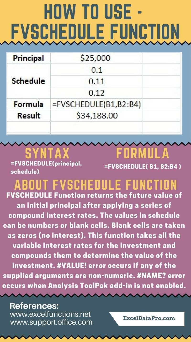FVSCHEDULE Function