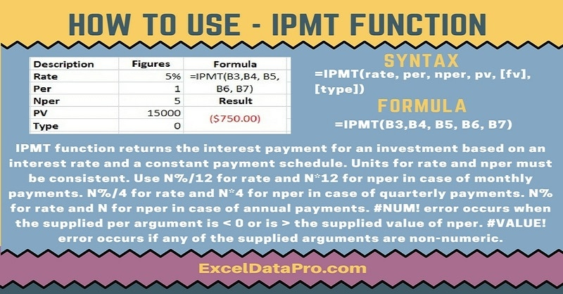 How To Use: IPMT Function