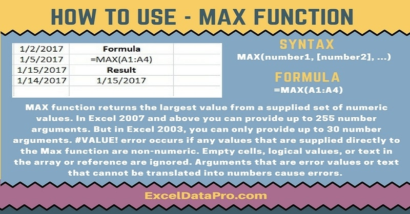 How To Use: MAX Function