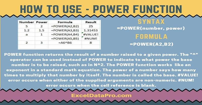 How To Use: POWER Function