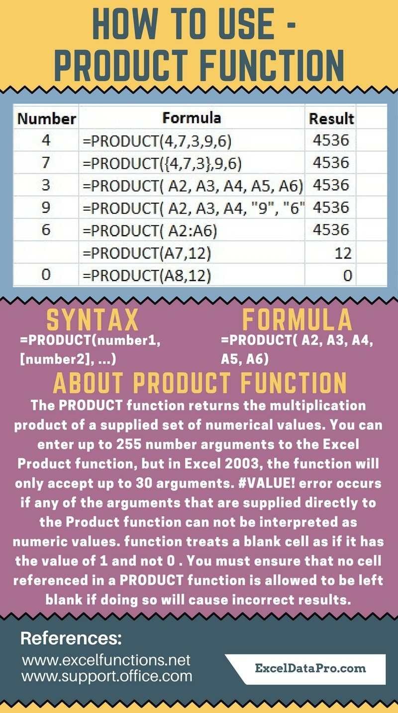 PRODUCT Function