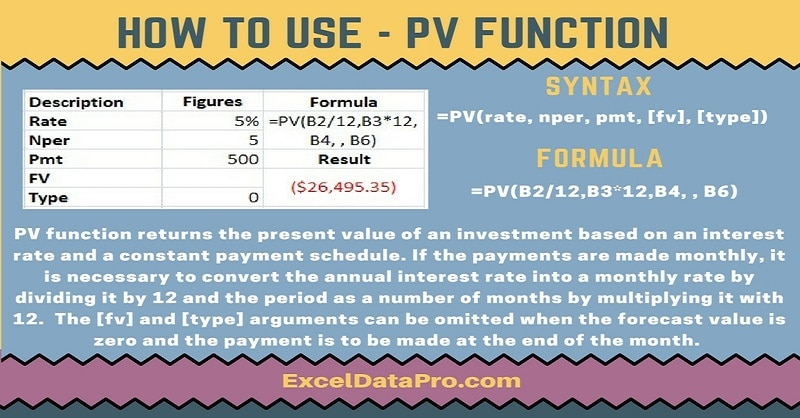 How To Use: PV Function
