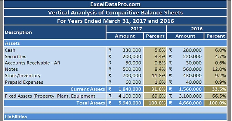 Balance Sheet Vertical Analysis Template