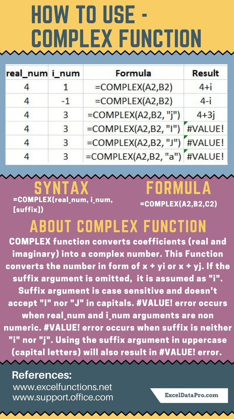 COMPLEX Function`