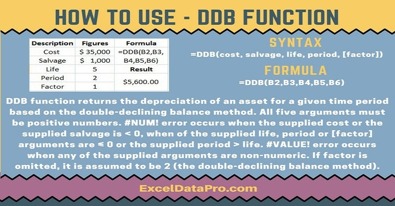 How To Use: DDB Function