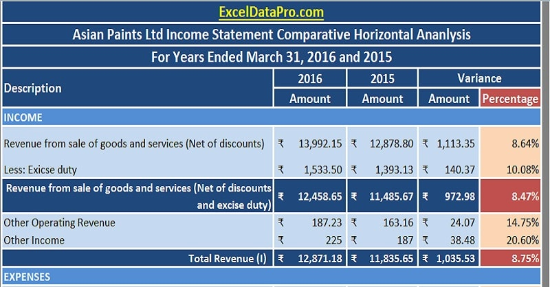 Income Statement Horizontal Analysis