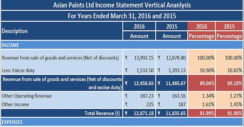 Download Profit Loss Statement Income Statement Vertical Analysis