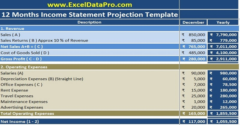 Download income statement projection excel template for Projected financial statements template