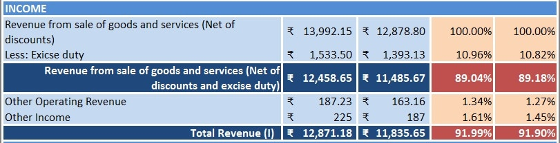 Income Statement Vertical Analysis