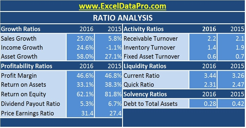 Download Ratio Analysis Excel Template Exceldatapro