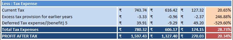 Income Statement Horizontal Analysis