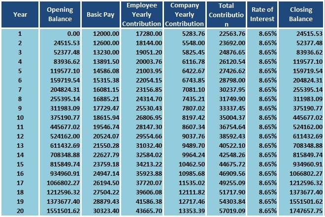 Public provident fund interest rate 2019 – ppf calculator online.