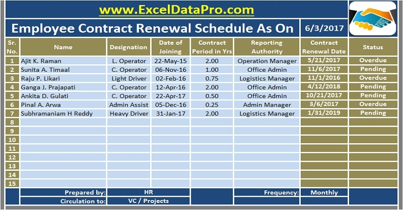 Contract Renewal Schedule