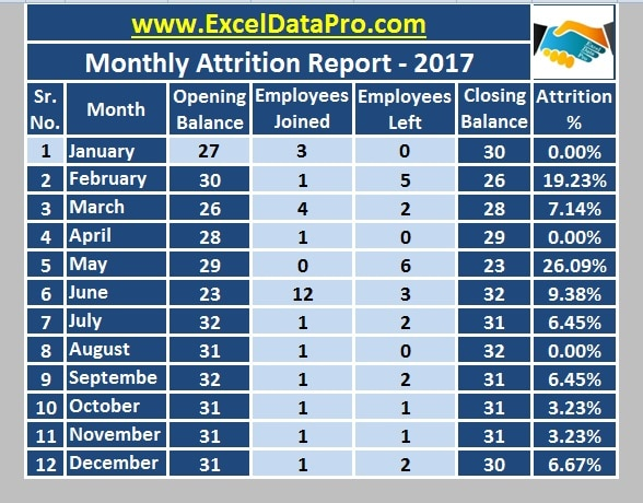 Download Monthly Employee Attrition Report Excel Template – Turnover Report Template