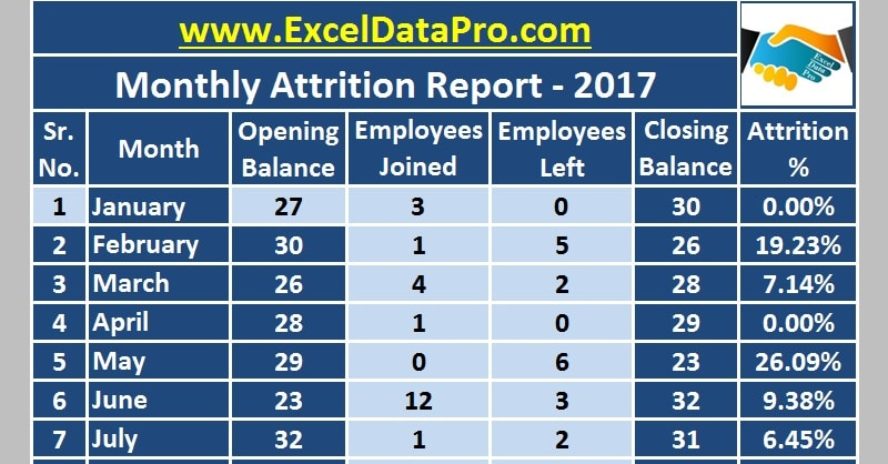 download monthly employee attrition report excel template exceldatapro