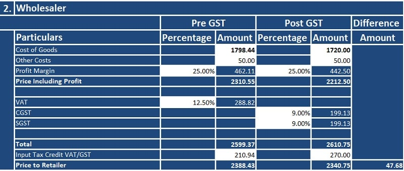 Pre GST and Post GST Price Comparison Template