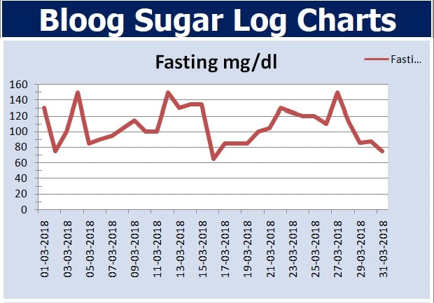 Monthly Fasting Chart
