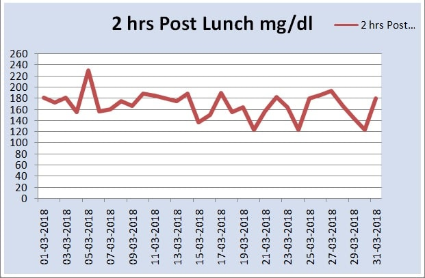 Monthly Post Lunch Chart