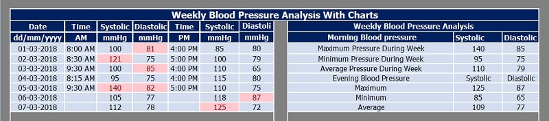 Weekly Blood Pressure Analysis