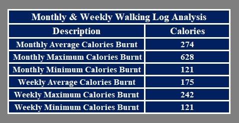 Walking Log Analysis