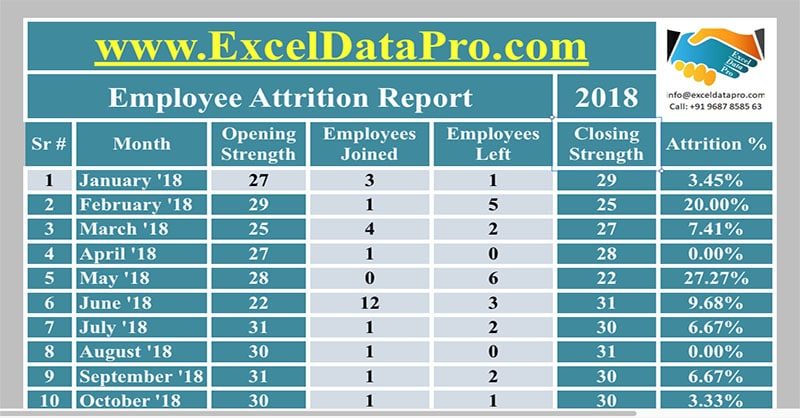 Yearly Attrition Report Apple Numbers Template