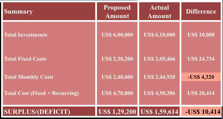 Startup Costs Calculator Apple Numbers Template