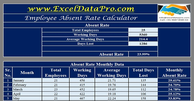 Absent Rate Calculator