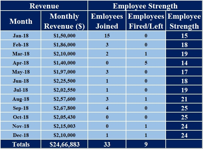 Revenue Per Employee Calculator