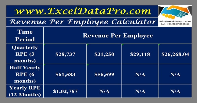 Download Revenue Per Employee Calculator Excel Template