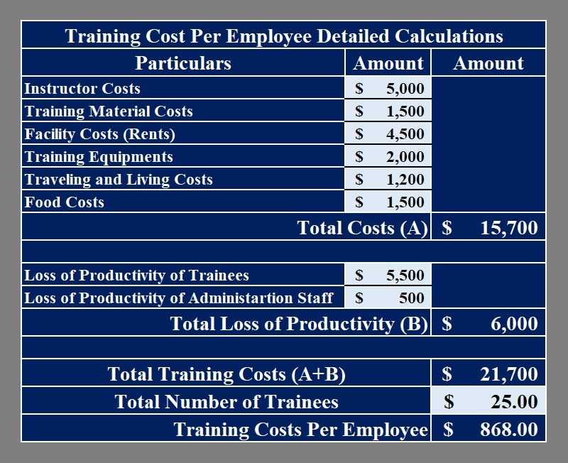 Training Cost Per Employee Calculator