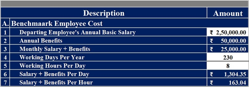 Employee Turnover Cost Calculator
