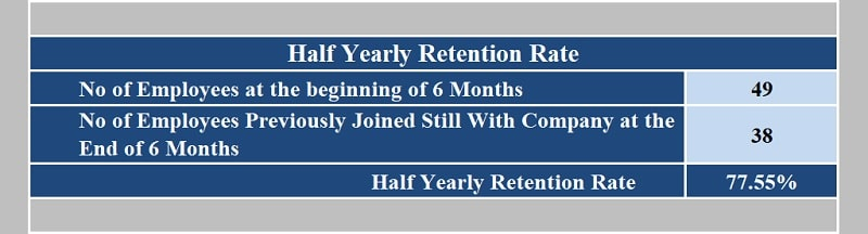 Retention Rate Calculator