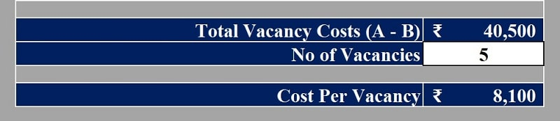 Vacancy Costs Calculator