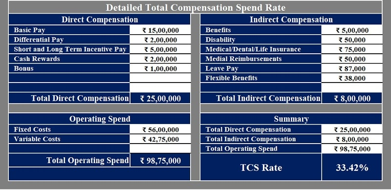 Total Compensation Spend Rate Calculator