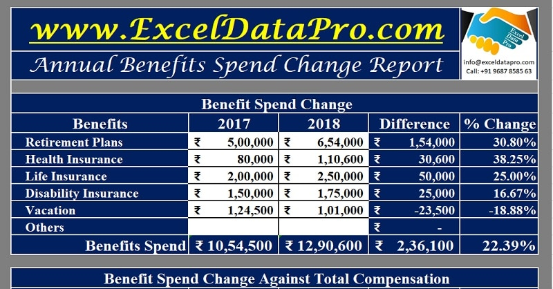 Download Annual Benefit Spend Change Report Excel Template