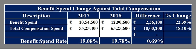 Annual Benefit Spend Change Report