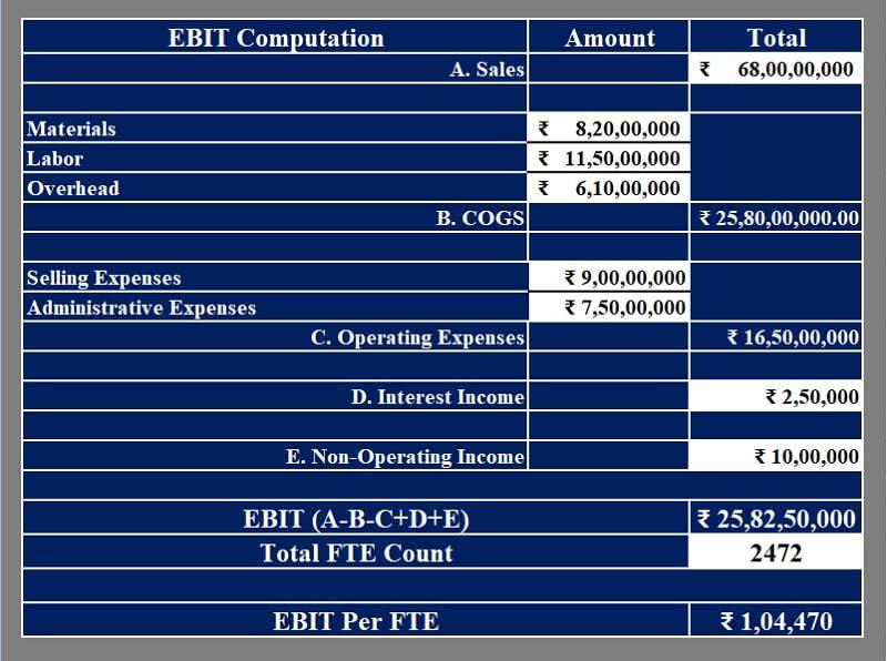 EBIT Per FTE Calculator