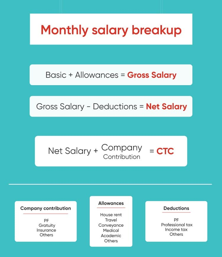 Salary Breakup Report