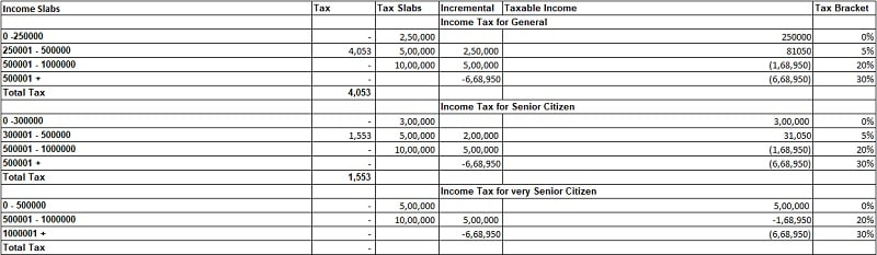 Income Tax Calculator FY 2018-19