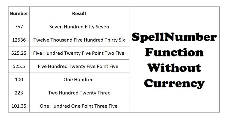 SpellNumber Function Without Currency In Excel