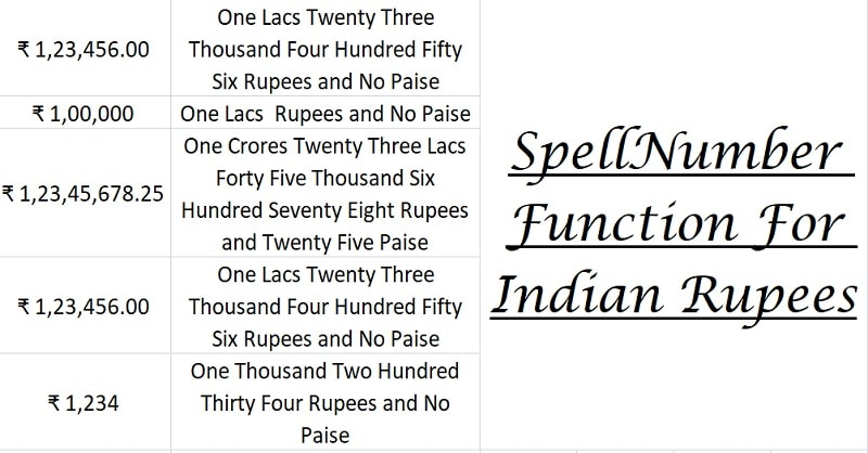 SpellNumber Indian Rupees