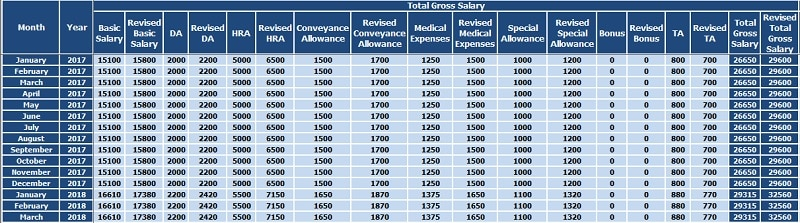 Salary Arrears Calculator