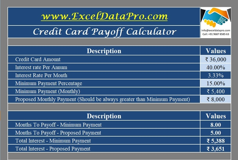 Credit Card Payoff Calculator