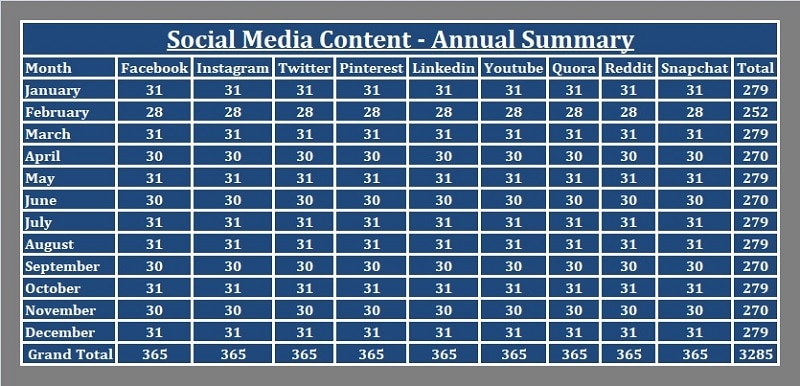 Social Media Content Annual Summary